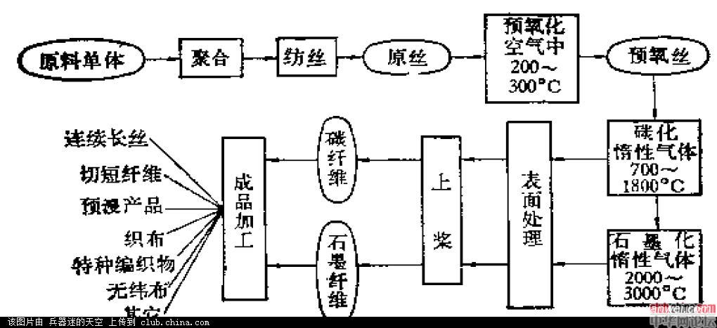 碳纤维主要生产工艺流程图